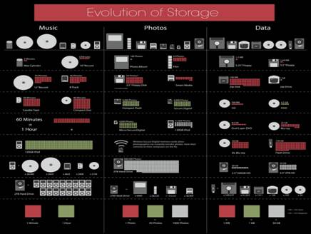 development-of-storage-devices