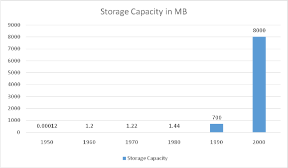 storage-capacity-in-size