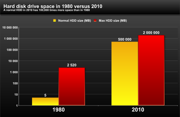 hard-disk-drive-space
